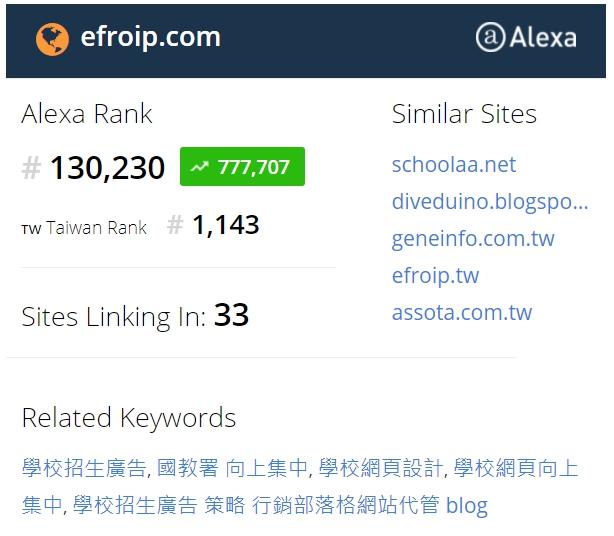 自然排名 網站 seo流量  關鍵字第一 數位行銷 免費流量 網站 第一頁排名 自然排序 網站排名技巧