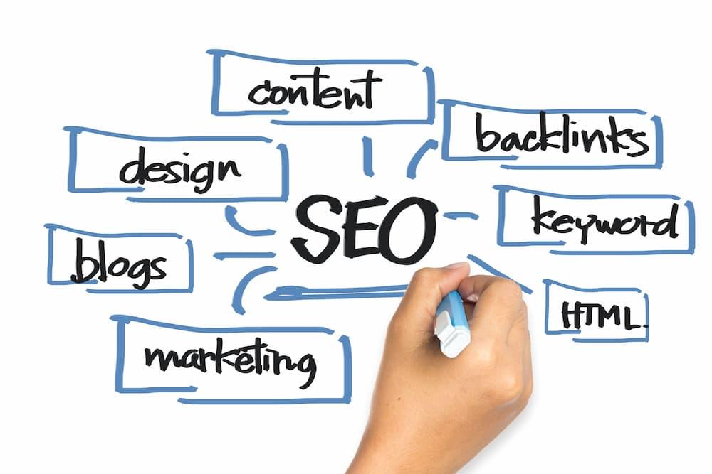 網路廣告行銷策略,與關鍵字SEO分析