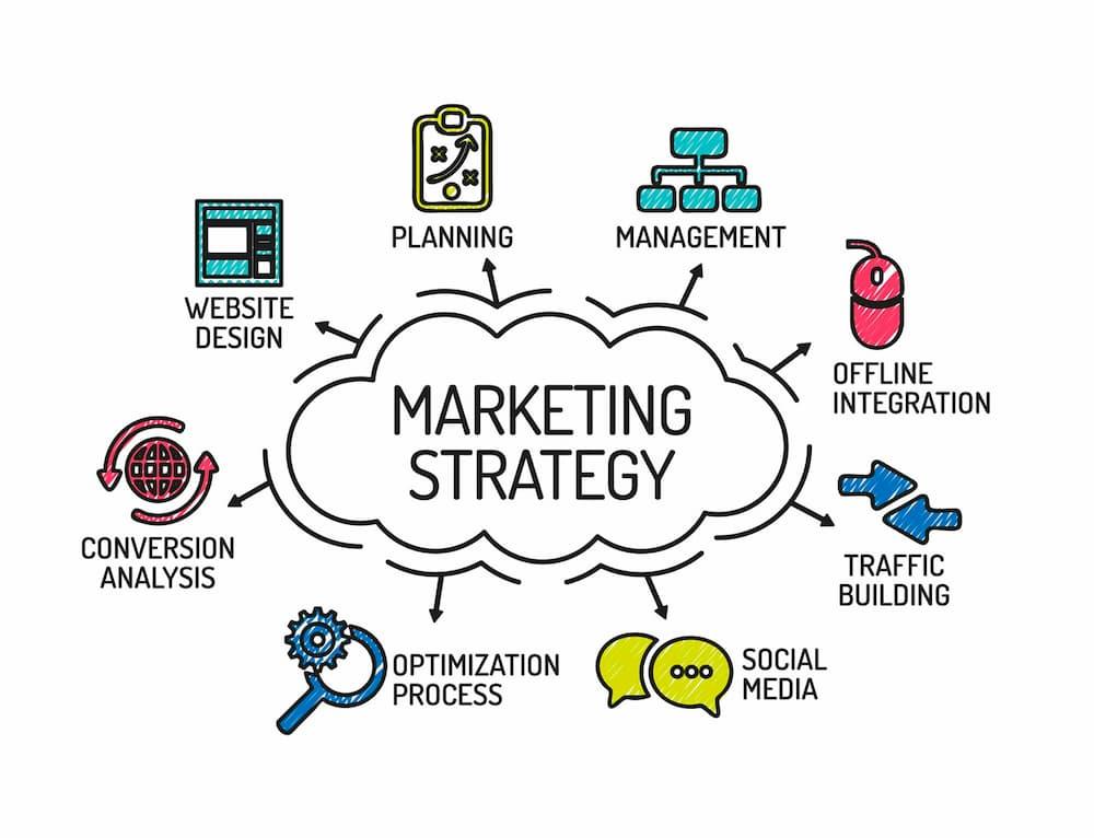 學校行銷建議 行銷前先制定行銷策略
